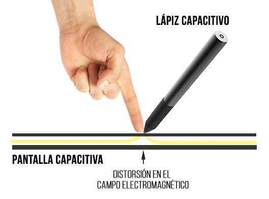 ¿Cómo funciona un lapiz capacitivo?